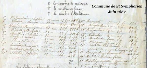Monographie commune St-Symphorien 1862